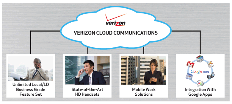 Verizon Virtual Communications Express